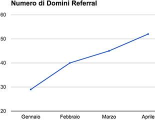 grafico numero domini referral