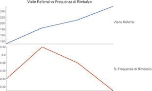 grafico referral vs frequenza di rimbalzo