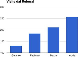 grafico visite referral
