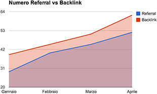 grafico domini referral vs domini backlink
