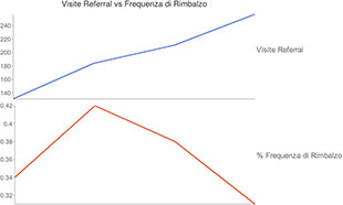 grafico referral vs frequenza di rimbalzo