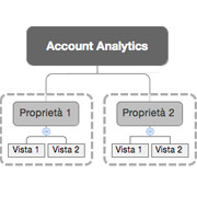 Account, proprieta e viste in Google Analytics