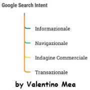 Google Search Intent